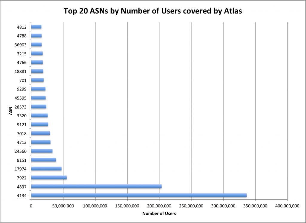 Top 20 Atlas by Users