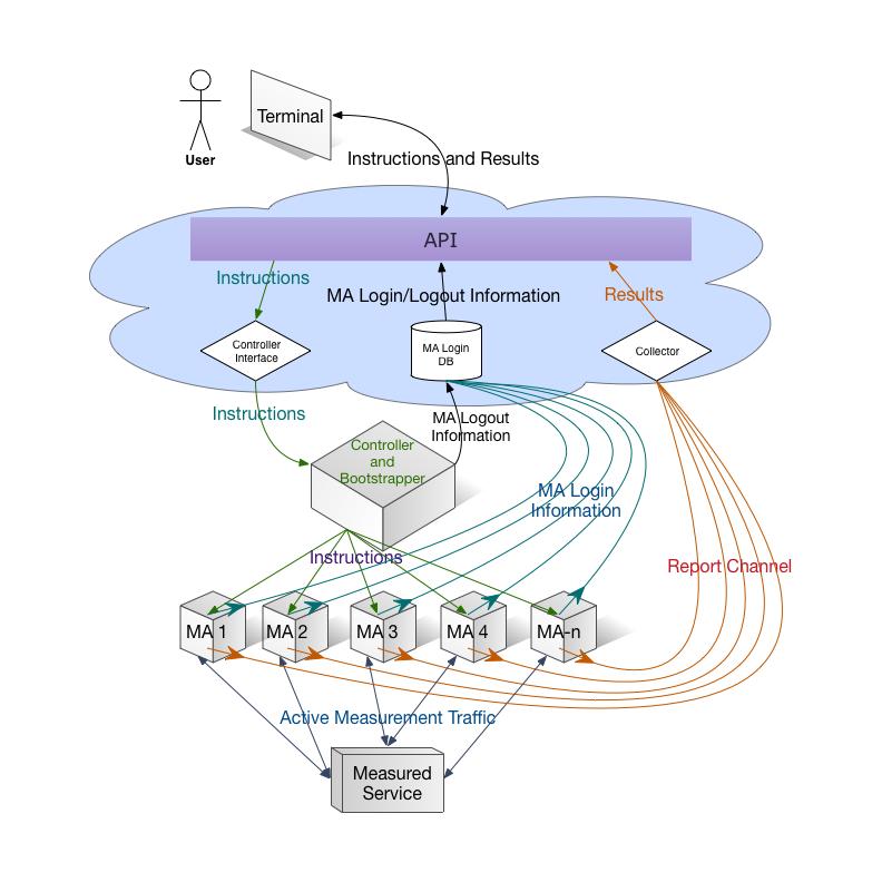 LMAP Scheme for ProbeAPI