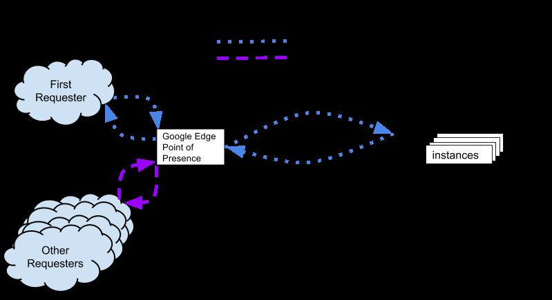 basic-edge-cache