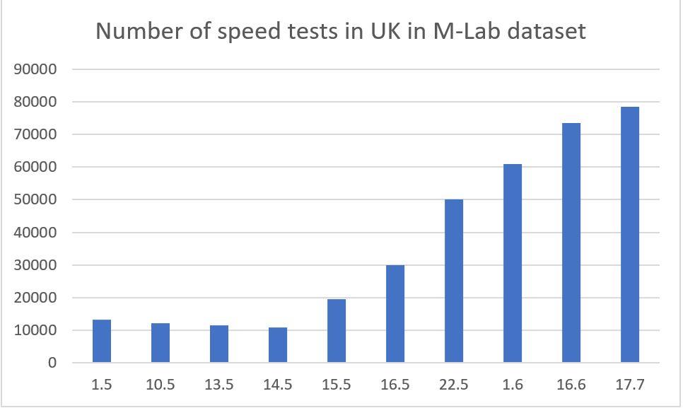 chart-google-test