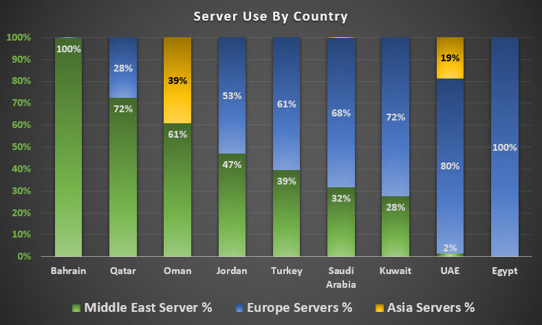 Chart showing EU and Local server use by middle east countries.