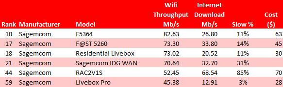 Sagemcom CPE Ranking