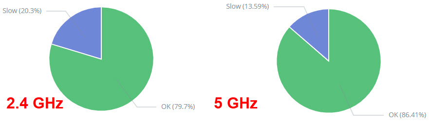 Pie charts showing percentage of slow results for 2.4 and 5 Ghz