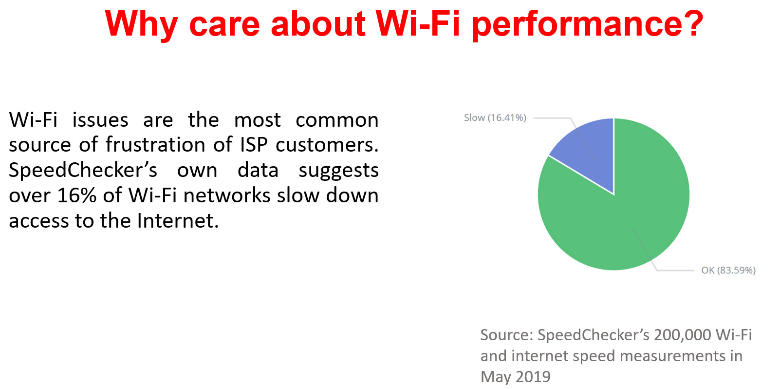 Wy care abut Wi-Fi performance?