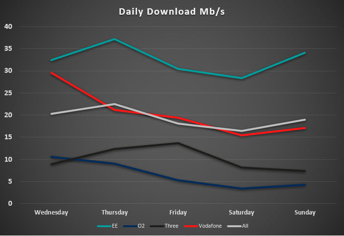 Chart showing internet speeds at Glastonbury on each day