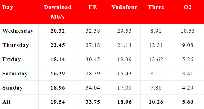 Glastonbury speeds for EE, Vodafone, Three and O2 by day