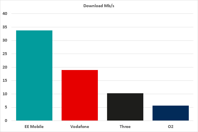 Chart showing Download speeds by MNO