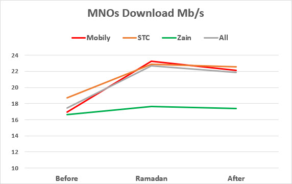 Chart showing how Internet speed changed before, during and after Ramadan for STC, Mobily and Zain