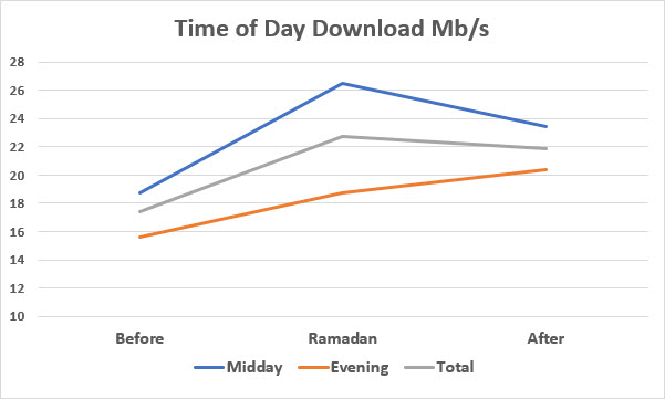 Chart showing how Internet speed changed before, during and after Ramadan by day