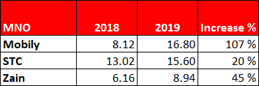 Table showing the % increase in download speeds between 2018 and 2019 for Saudi Arabia MNOs