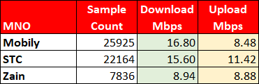 Chart comparing download and upload speeds for Mobily, STC and Zain