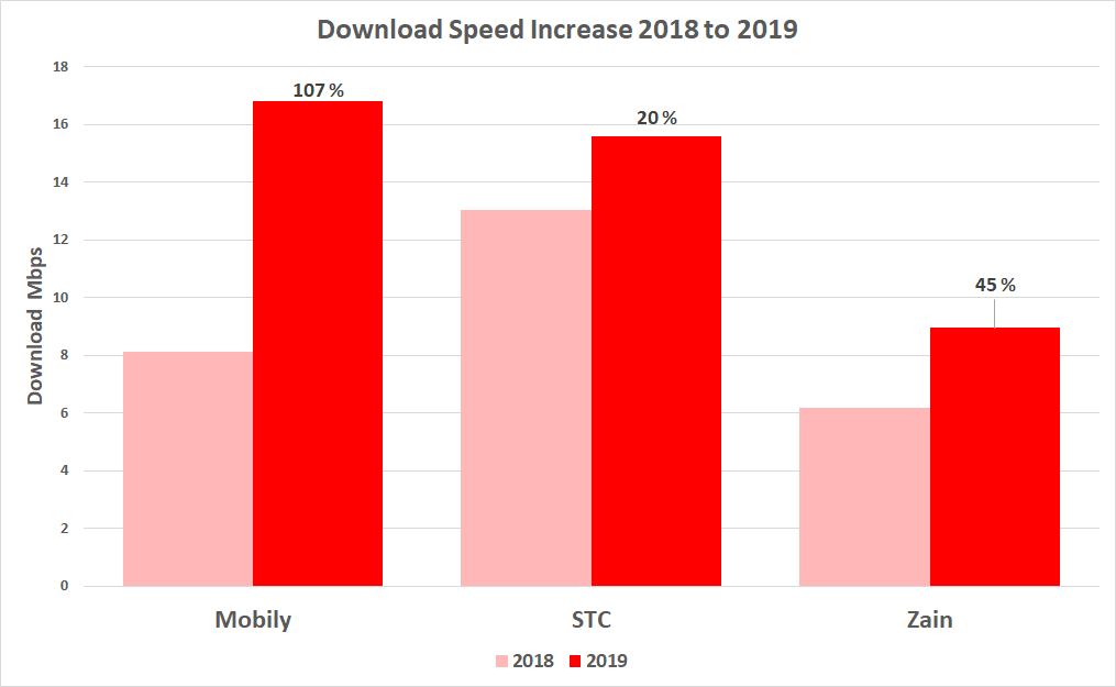 Chart showing the % increase in download speeds between 2018 and 2019 for Saudi Arabia MNOs