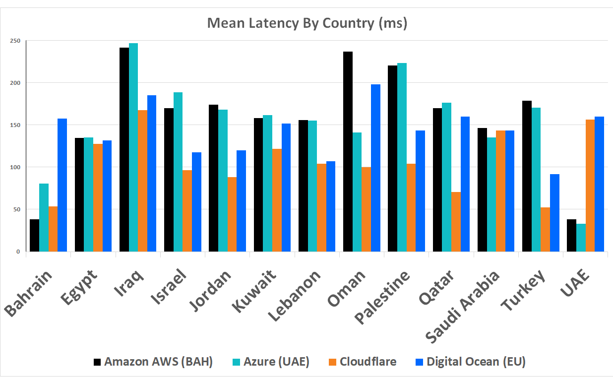 Mean latency for Middle East countries