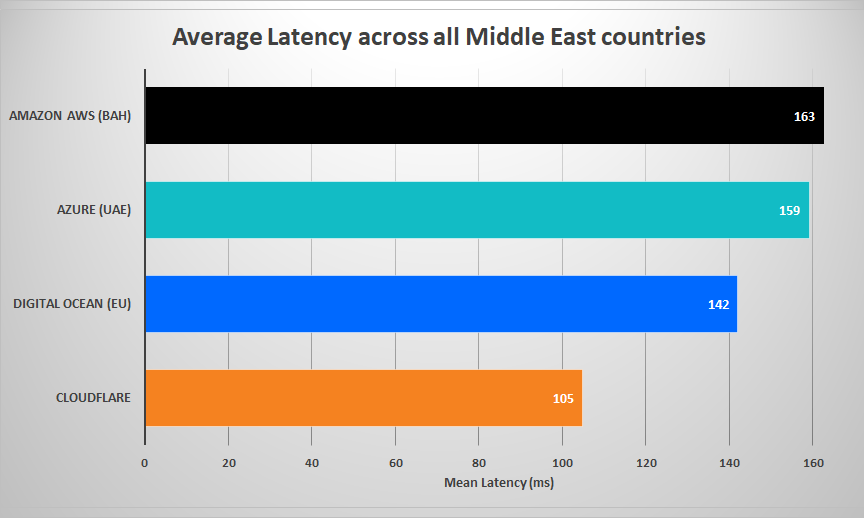 Chart showing Average latency across all Middle East Countries