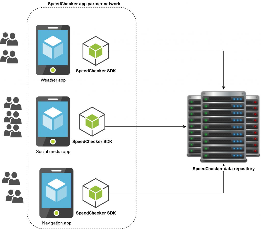 Diagram of the SpeedChecker crowdsourcing system